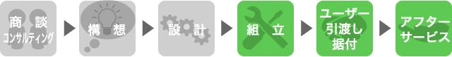 構想_フロー 組立 引渡し アフターサービス